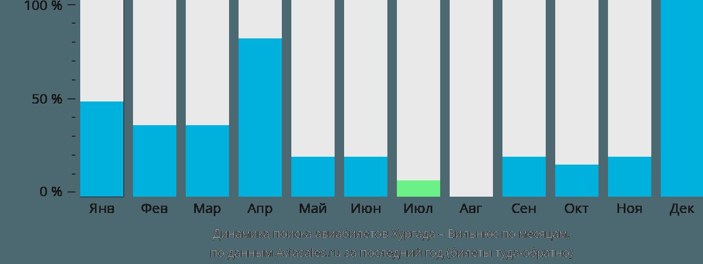 Динамика поиска авиабилетов из Хургады в Вильнюс по месяцам