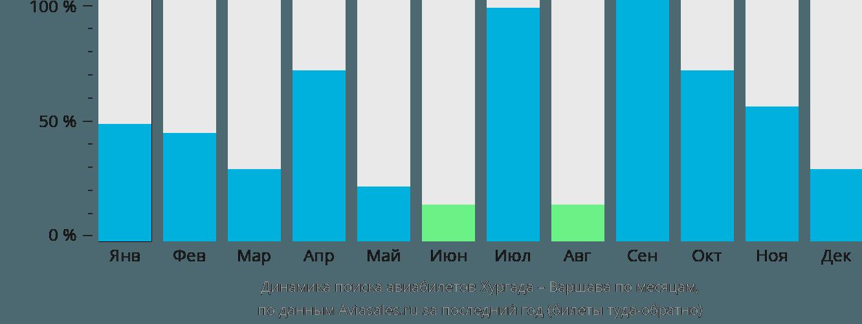 Динамика поиска авиабилетов из Хургады в Варшаву по месяцам