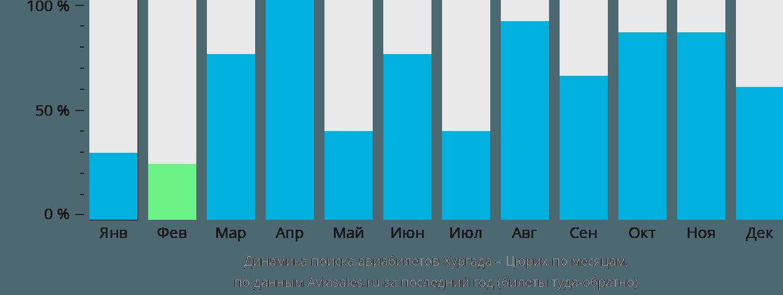Динамика поиска авиабилетов из Хургады в Цюрих по месяцам