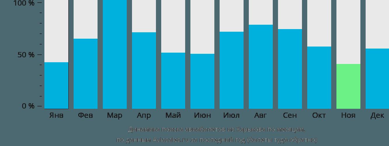 Динамика поиска авиабилетов из Харькова по месяцам