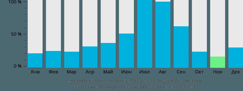 Динамика поиска авиабилетов из Харькова в Сочи по месяцам