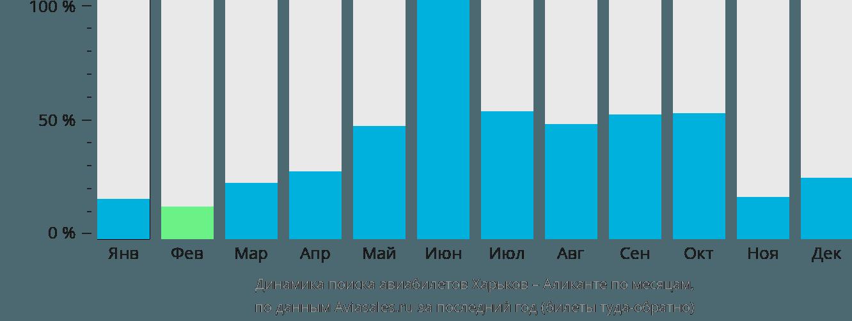 Динамика поиска авиабилетов из Харькова в Аликанте по месяцам