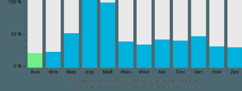 Динамика поиска авиабилетов из Харькова в Амстердам по месяцам