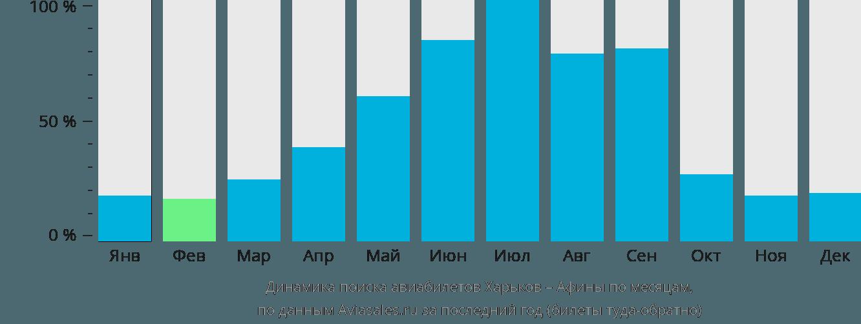 Динамика поиска авиабилетов из Харькова в Афины по месяцам