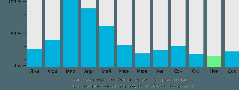 Динамика поиска авиабилетов из Харькова в Австрию по месяцам
