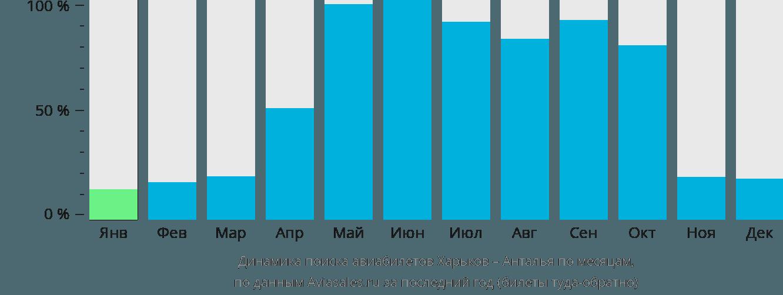 Динамика поиска авиабилетов из Харькова в Анталью по месяцам