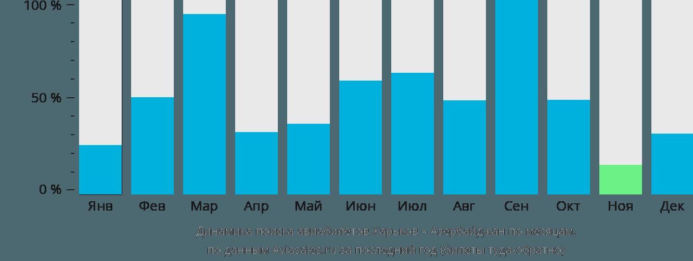 Динамика поиска авиабилетов из Харькова в Азербайджан по месяцам