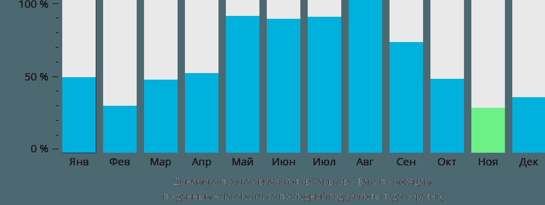 Динамика поиска авиабилетов из Харькова в Баку по месяцам
