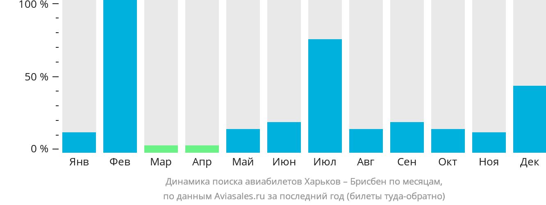 Динамика поиска авиабилетов из Харькова в Брисбен по месяцам