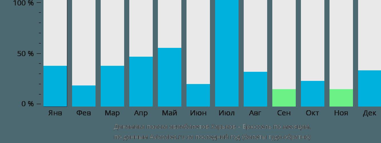 Динамика поиска авиабилетов из Харькова в Брюссель по месяцам