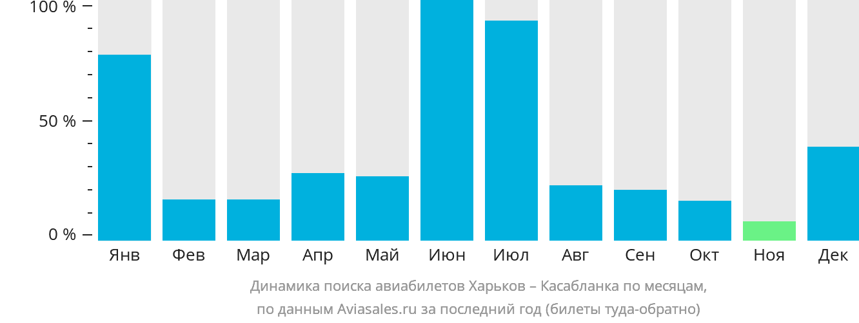 Динамика поиска авиабилетов из Харькова в Касабланку по месяцам