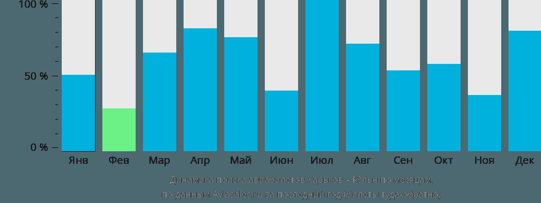 Динамика поиска авиабилетов из Харькова в Кёльн по месяцам