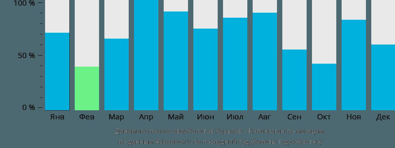 Динамика поиска авиабилетов из Харькова в Копенгаген по месяцам