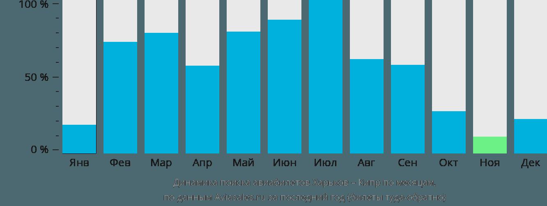 Динамика поиска авиабилетов из Харькова на Кипр по месяцам