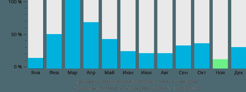 Динамика поиска авиабилетов из Харькова в Чехию по месяцам