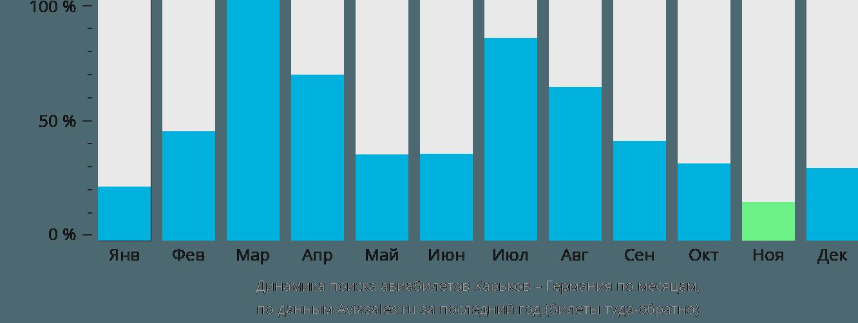 Динамика поиска авиабилетов из Харькова в Германию по месяцам