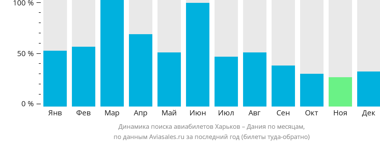 Динамика поиска авиабилетов из Харькова в Данию по месяцам
