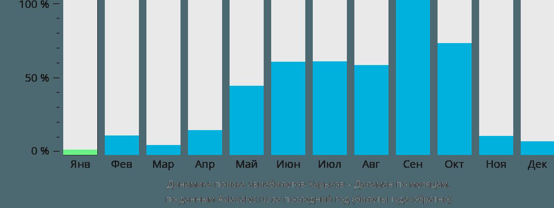 Динамика поиска авиабилетов из Харькова в Даламан по месяцам