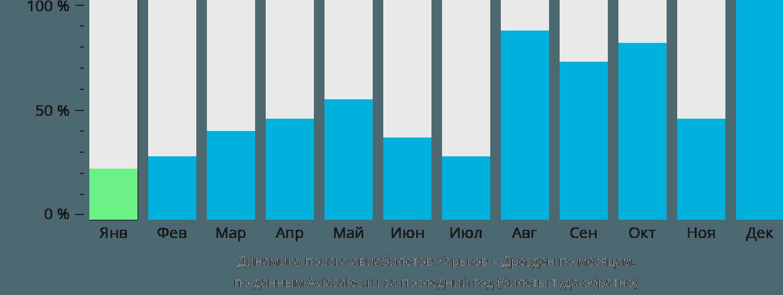 Динамика поиска авиабилетов из Харькова в Дрезден по месяцам