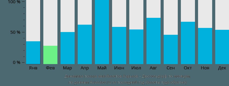 Динамика поиска авиабилетов из Харькова в Дюссельдорф по месяцам