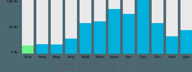 Динамика поиска авиабилетов из Харькова в Эрджан по месяцам