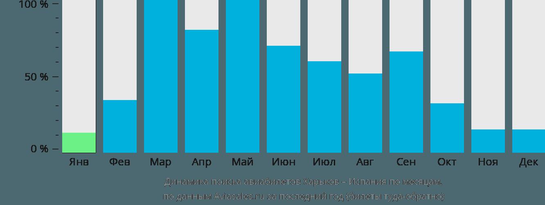 Динамика поиска авиабилетов из Харькова в Испанию по месяцам