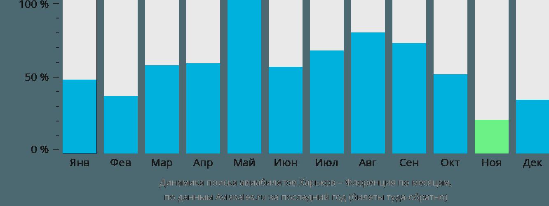 Динамика поиска авиабилетов из Харькова в Флоренцию по месяцам