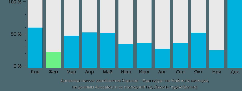 Динамика поиска авиабилетов из Харькова во Франкфурт-на-Майне по месяцам