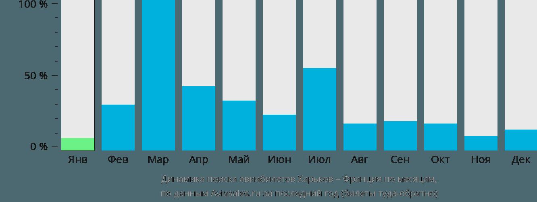 Динамика поиска авиабилетов из Харькова во Францию по месяцам