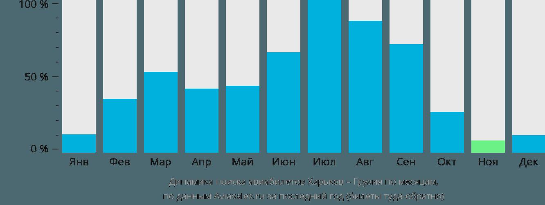 Динамика поиска авиабилетов из Харькова в Грузию по месяцам