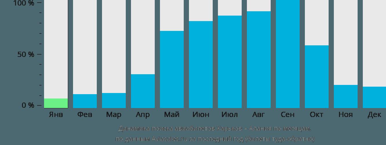 Динамика поиска авиабилетов из Харькова в Аланию по месяцам