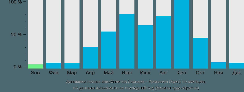 Динамика поиска авиабилетов из Харькова в Ираклион (Крит) по месяцам