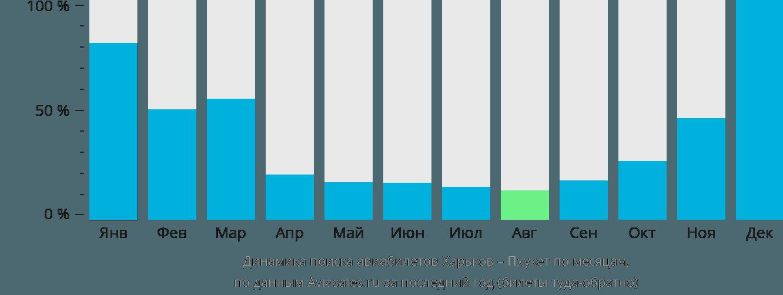 Динамика поиска авиабилетов из Харькова на Пхукет по месяцам