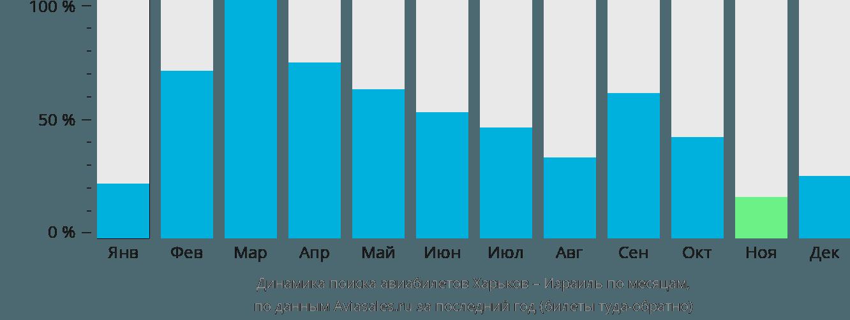 Динамика поиска авиабилетов из Харькова в Израиль по месяцам