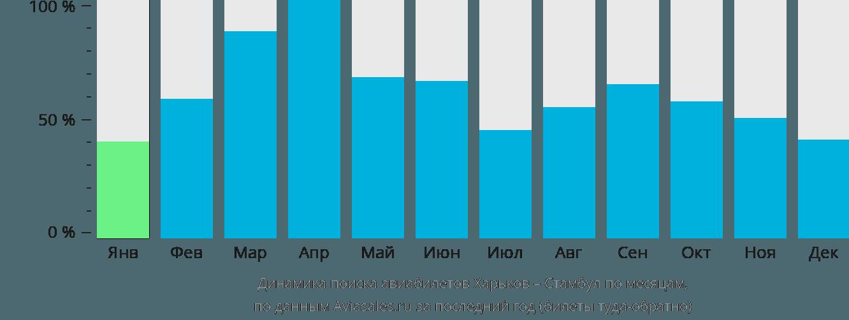 Динамика поиска авиабилетов из Харькова в Стамбул по месяцам