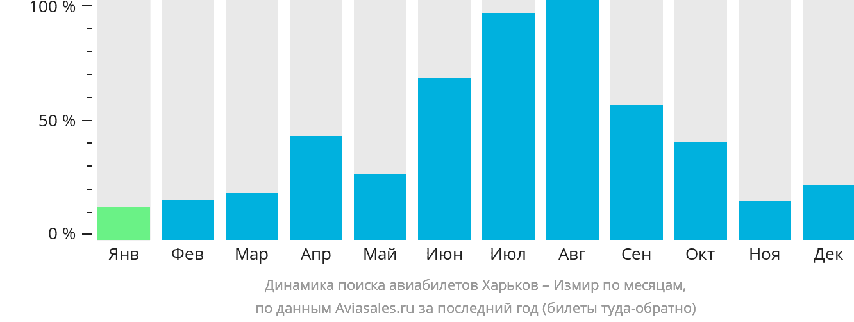 Динамика поиска авиабилетов из Харькова в Измир по месяцам