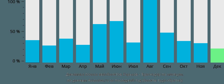 Динамика поиска авиабилетов из Харькова в Краснодар по месяцам