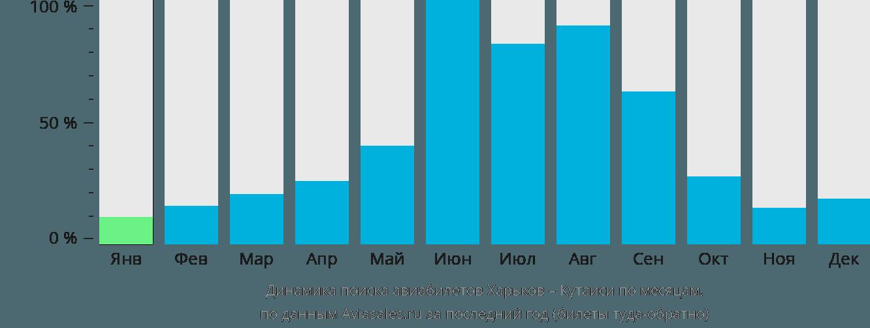 Динамика поиска авиабилетов из Харькова в Кутаиси по месяцам
