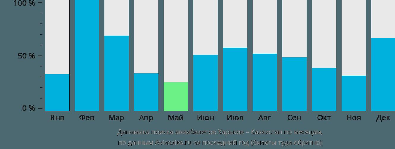 Динамика поиска авиабилетов из Харькова в Казахстан по месяцам