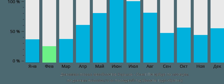 Динамика поиска авиабилетов из Харькова в Санкт-Петербург по месяцам