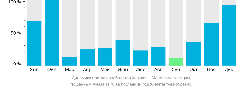 Динамика поиска авиабилетов из Харькова в Манилу по месяцам