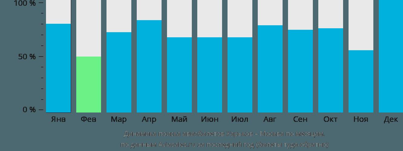 Динамика поиска авиабилетов из Харькова в Москву по месяцам