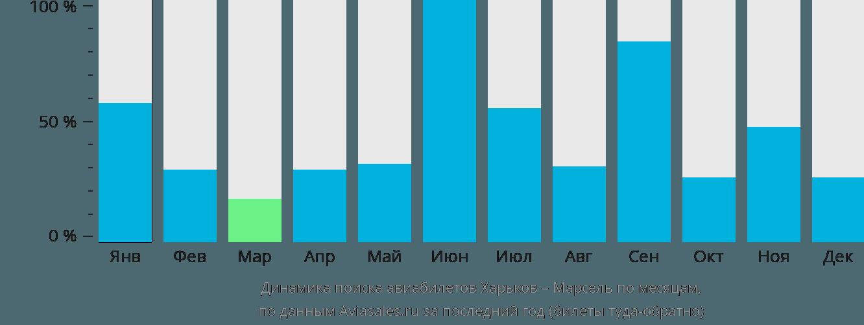 Динамика поиска авиабилетов из Харькова в Марсель по месяцам