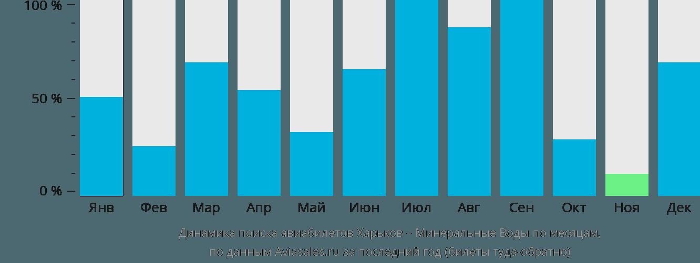 Динамика поиска авиабилетов из Харькова в Минеральные воды по месяцам