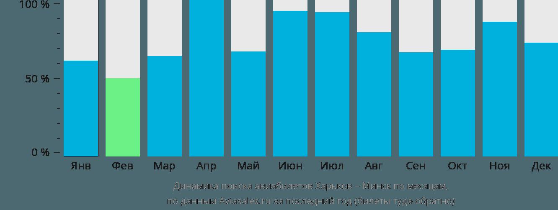Динамика поиска авиабилетов из Харькова в Минск по месяцам