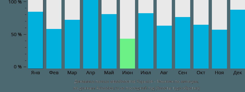 Динамика поиска авиабилетов из Харькова в Мюнхен по месяцам