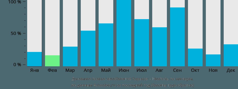 Динамика поиска авиабилетов из Харькова в Неаполь по месяцам