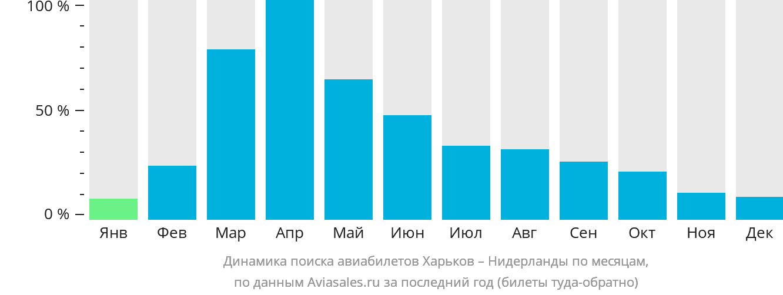 Динамика поиска авиабилетов из Харькова в Нидерланды по месяцам