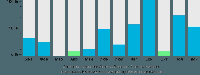 Динамика поиска авиабилетов из Харькова в Омск по месяцам