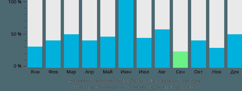 Динамика поиска авиабилетов из Харькова в Новосибирск по месяцам